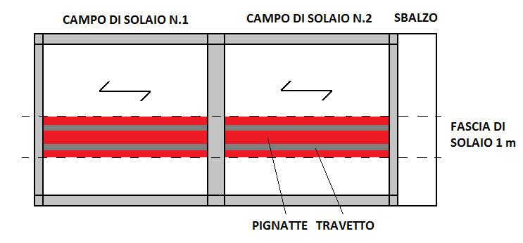 CAMPI-DI-SOLAIO