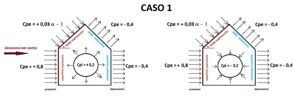 Valori di Cpi e Cpe per costruzioni con superfici di aperture < 1/3 di quella totale. Caso con falda sopravento, con inclinazione sull'orizzontale 20° < α < 60°.