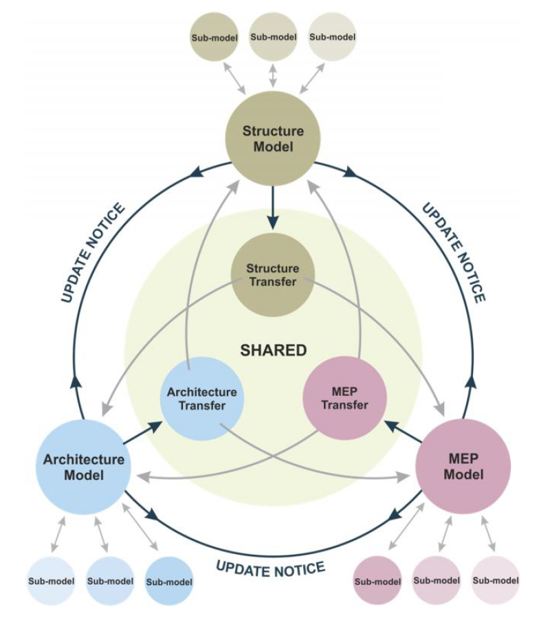 Figura 8 – Fonte AEC(UK) BIM Technology Protocol