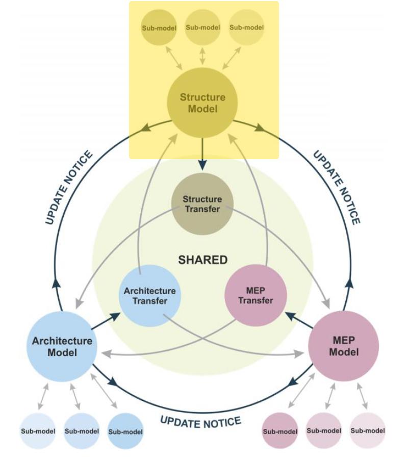 Figura 9 – Fonte AEC(UK) BIM Technology Protocol