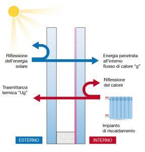 Flussi-energetici-attaverso-vetro-basso-emissivo