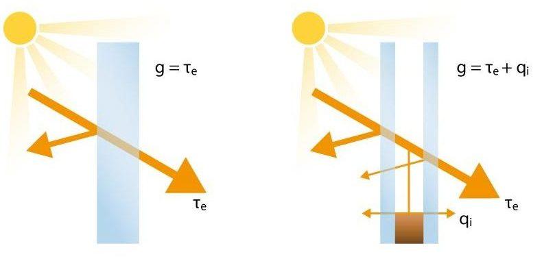 """Il fattore solare """"g"""" per vetrate monostrato e a 2 strati"""