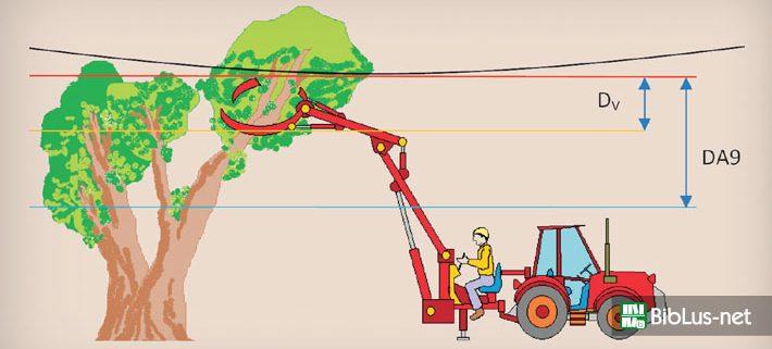 guida-inail-linee-elettriche-aeree