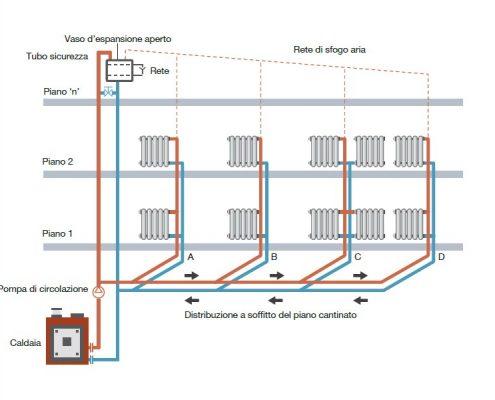 Impianto tradizionale a colonne montanti con distribuzione dal basso (a sorgente)