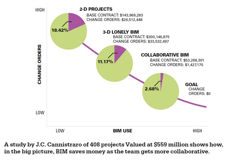 McGraw Hill Construction -The business value of BIM in North America