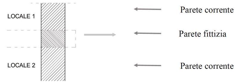 Definizione parete fittizia