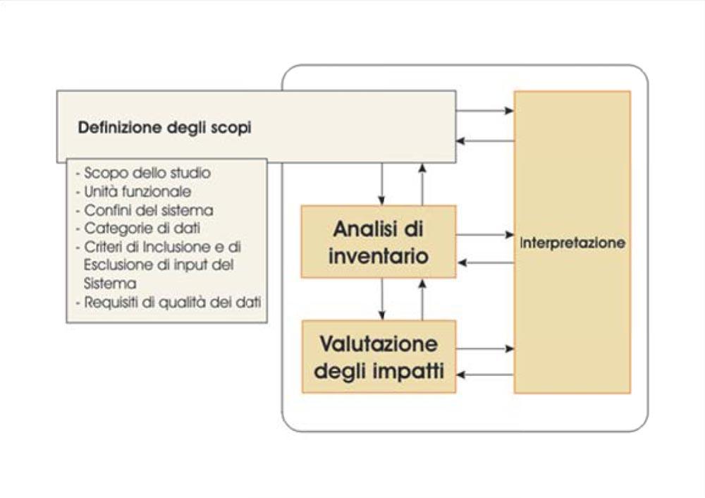 Fase di definizione degli scopi e degli obiettivi di una LCA