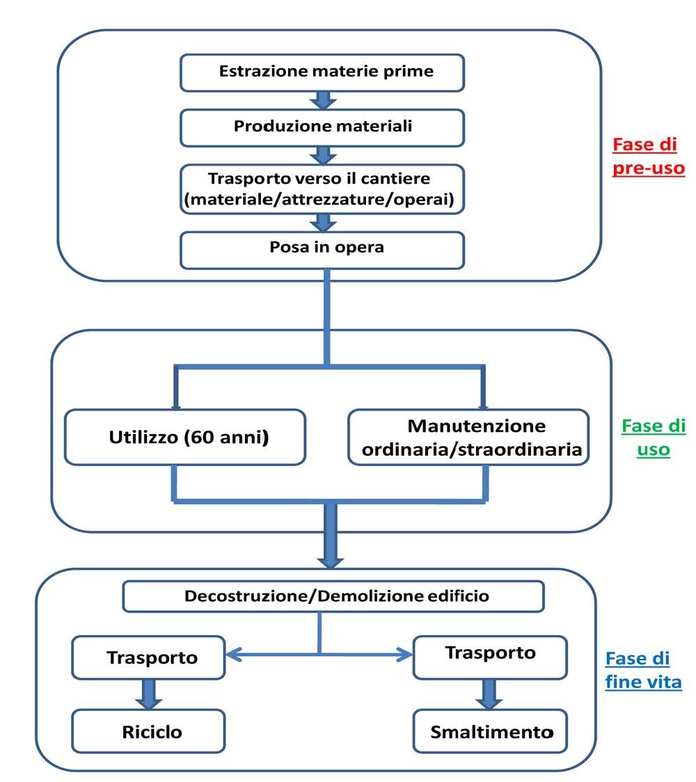 Confini del sistema in esame: stadi successivi del ciclo di vita dell'edificio