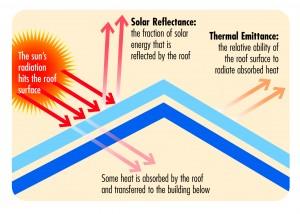 Solar reflectance