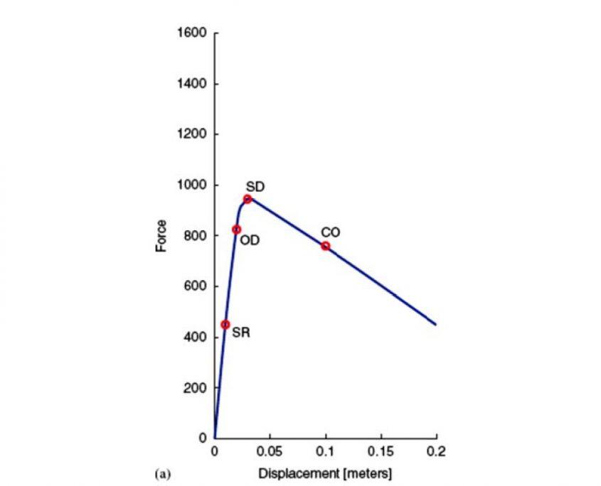 Curve di Pshover per il sistema SDOF equivalente