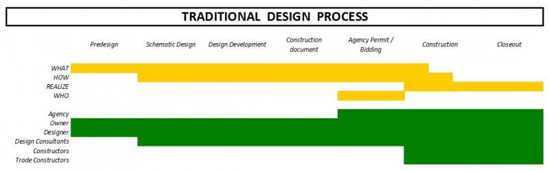 Traditional design process