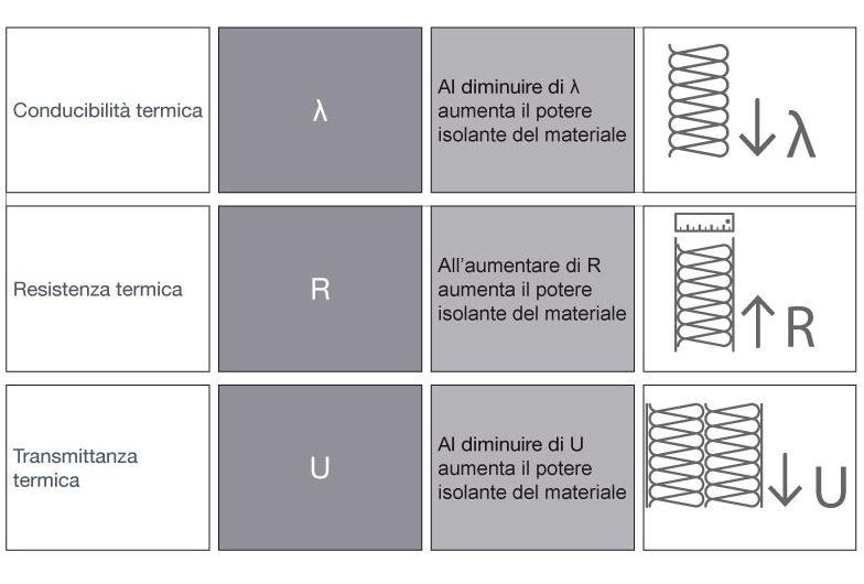 Le proprietà isolanti del materiale in funzione delle caratteristiche termiche