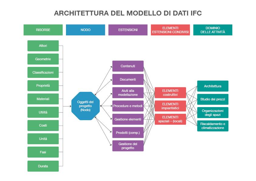 architettura_IFC