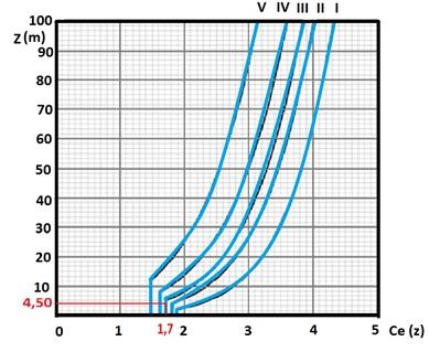 Andamento del coefficiente di esposizione in funzione della quota z.
