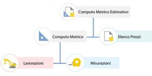 schema computo metrico estimativo