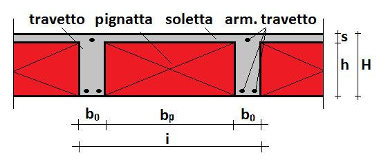 sezione-resistente-SOLAIO