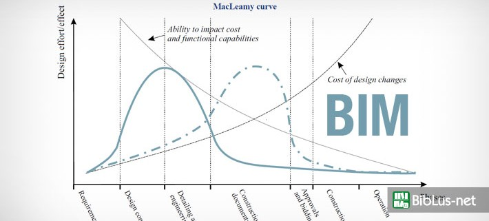 vantaggi-BIM-software-